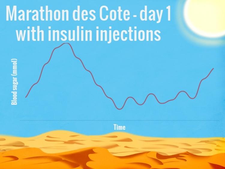 blood glucose levels 50 mile run