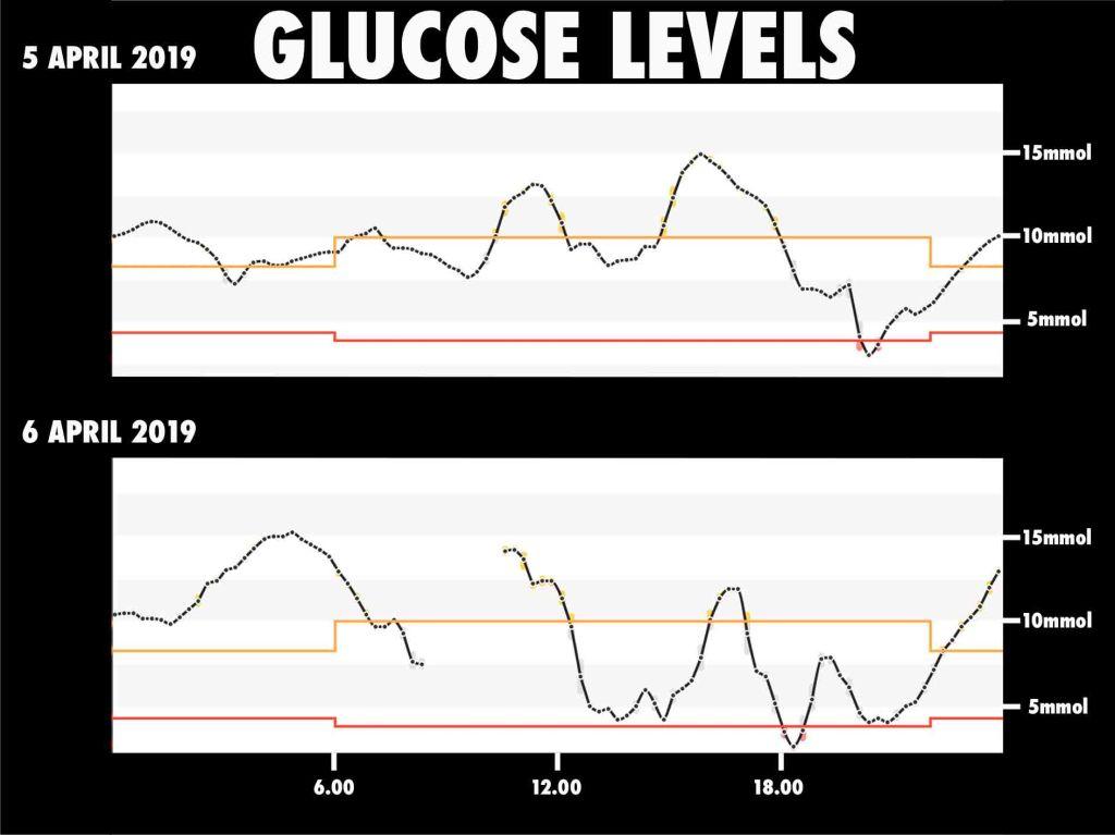 glucose levels 4/5 April
